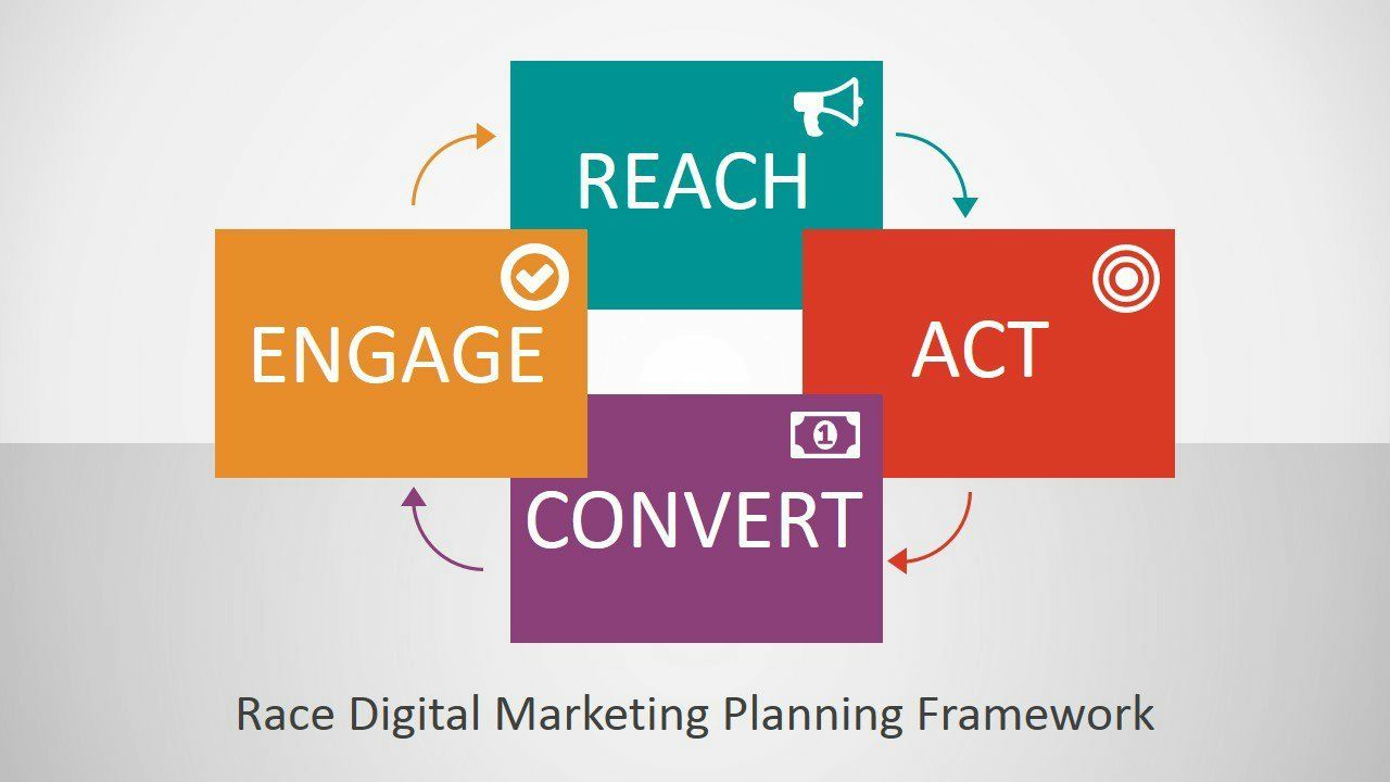 3 New Ways Of Effective Digital Marketing